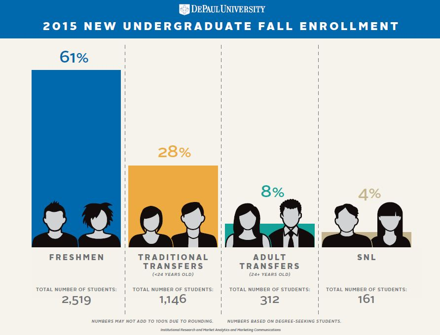 Brown Bag Infographic: New Freshman and Transfer Student Profile by Shannon Milligan