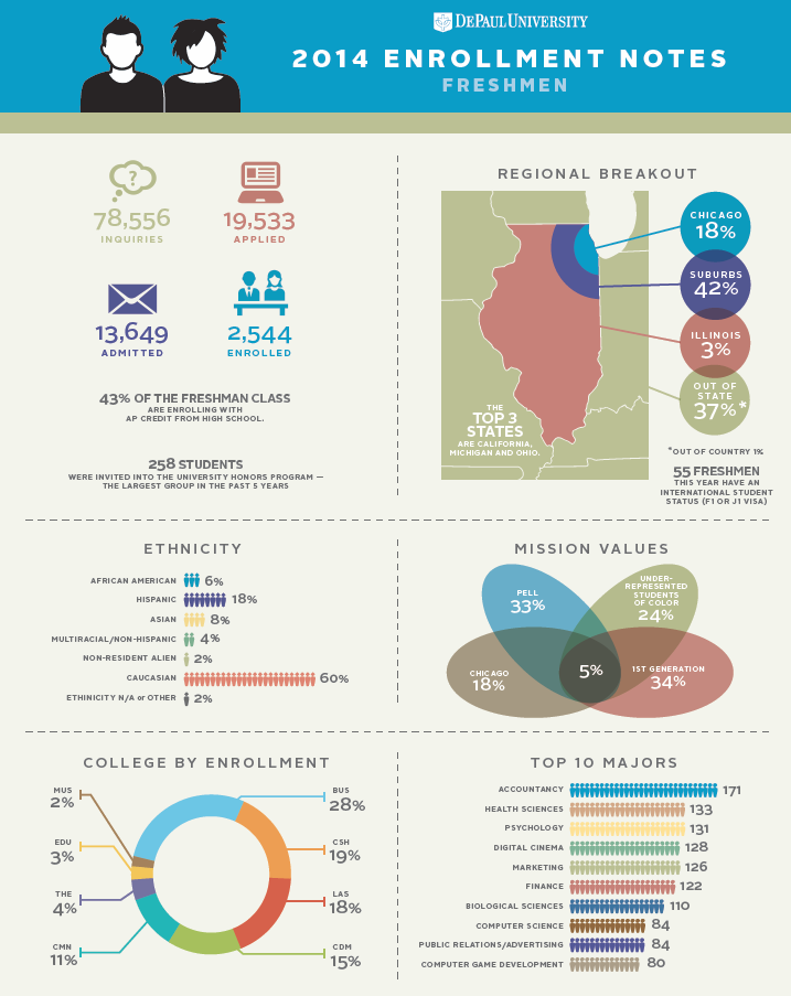 Brown Bag Infographic: New Freshman and Transfer Student Profile Infographic by Shannon Milligan