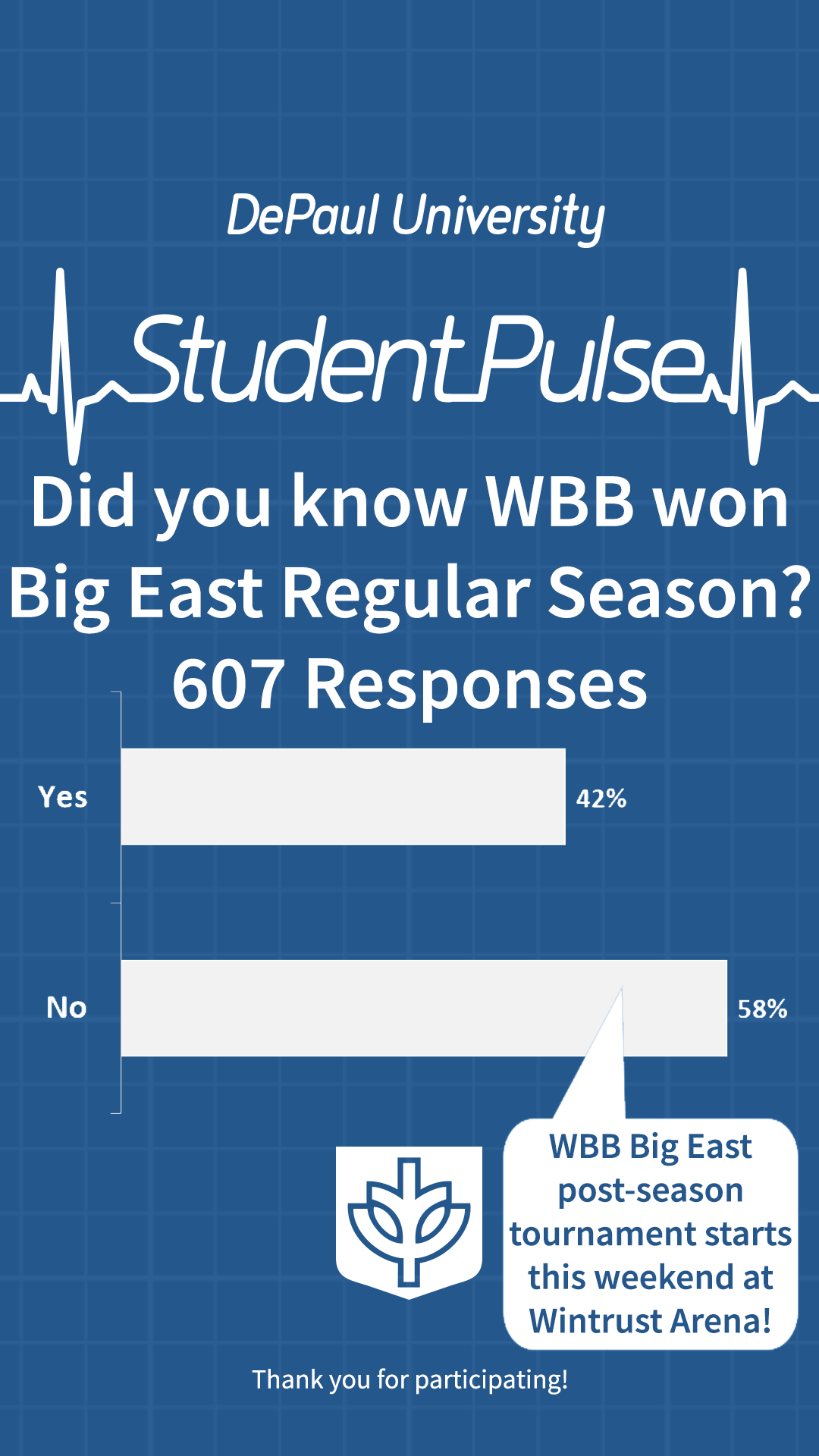 Did you know WBB won Big East regular season?