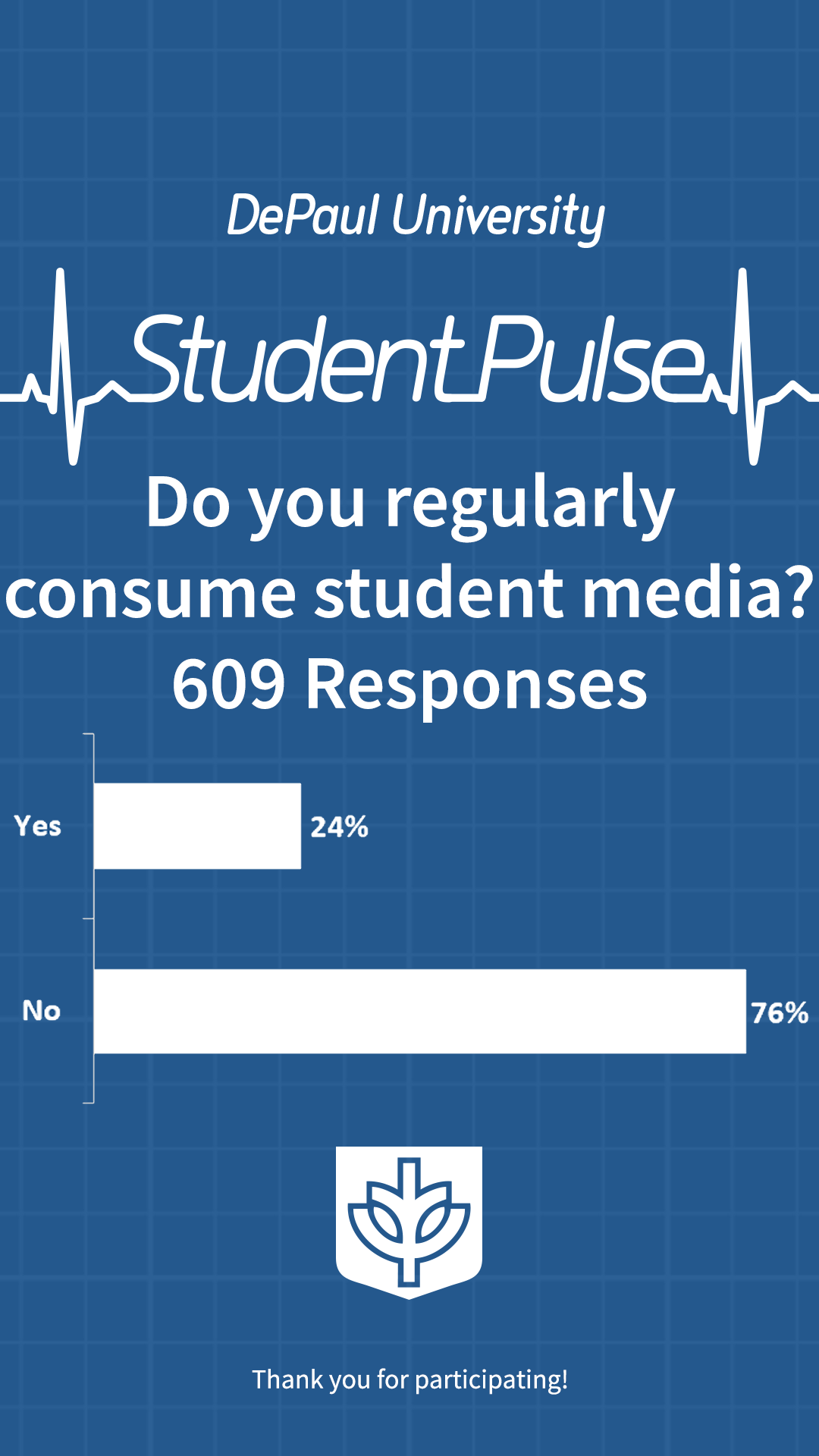 Do you regularly consume student media?