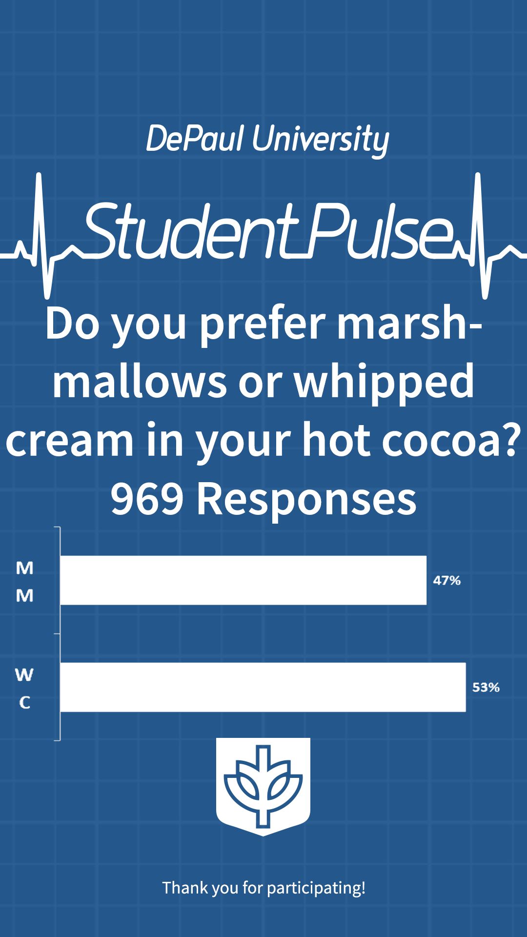 Do you prefer marshmallows or whipped cream in your hot cocoa?