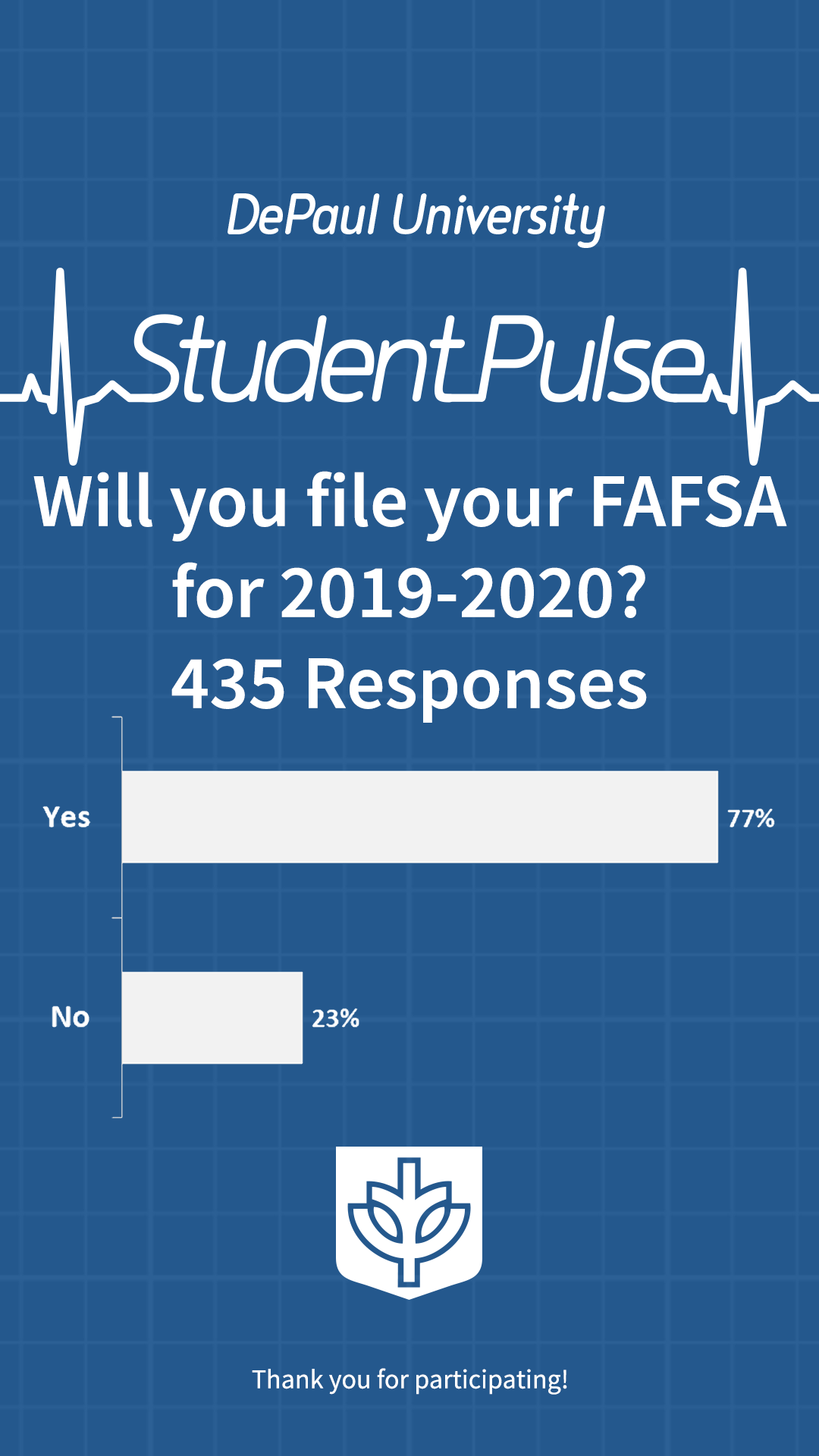 Will you file your FAFSA for 2019-2020?