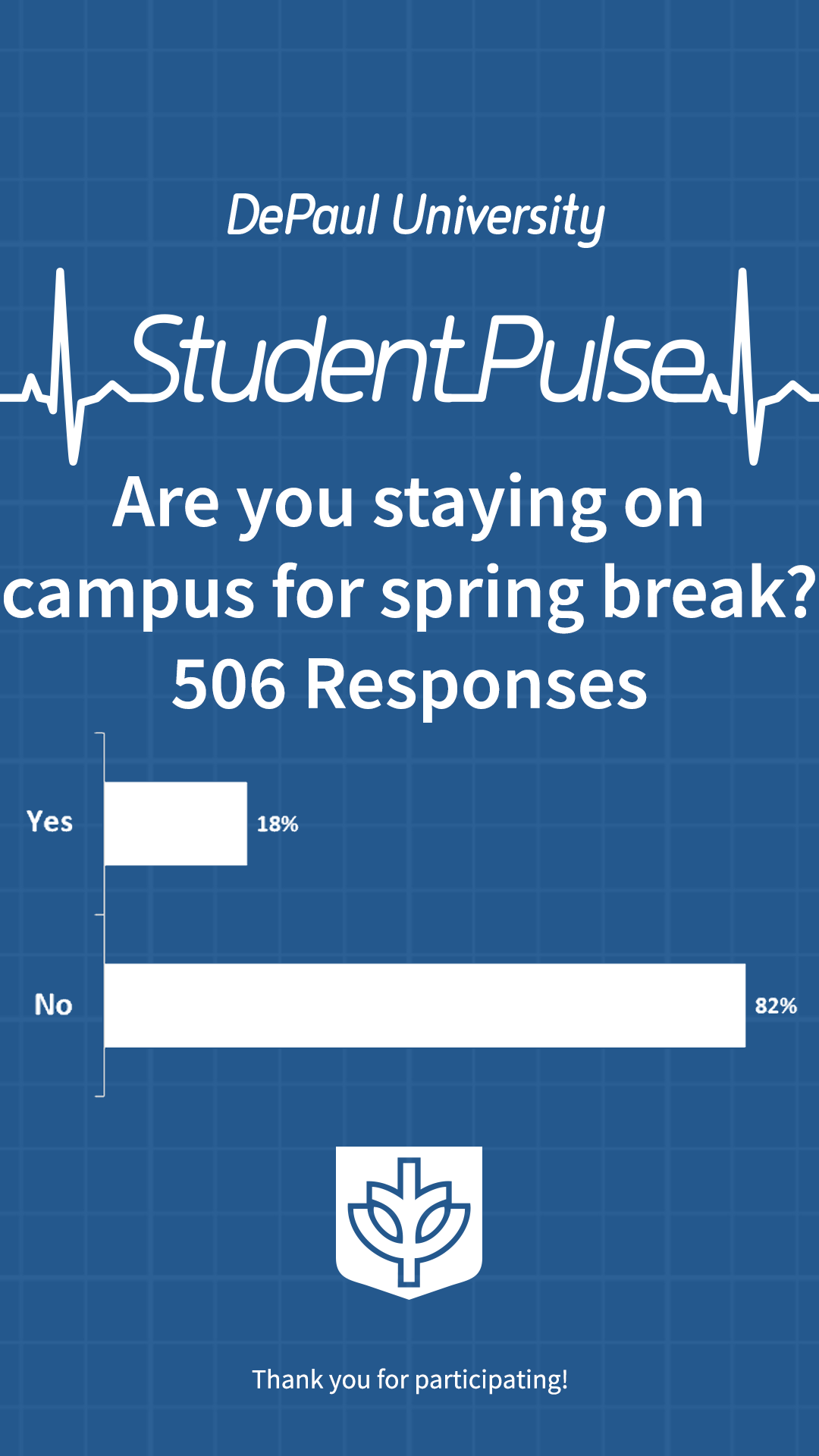 Are you staying on campus for spring break?