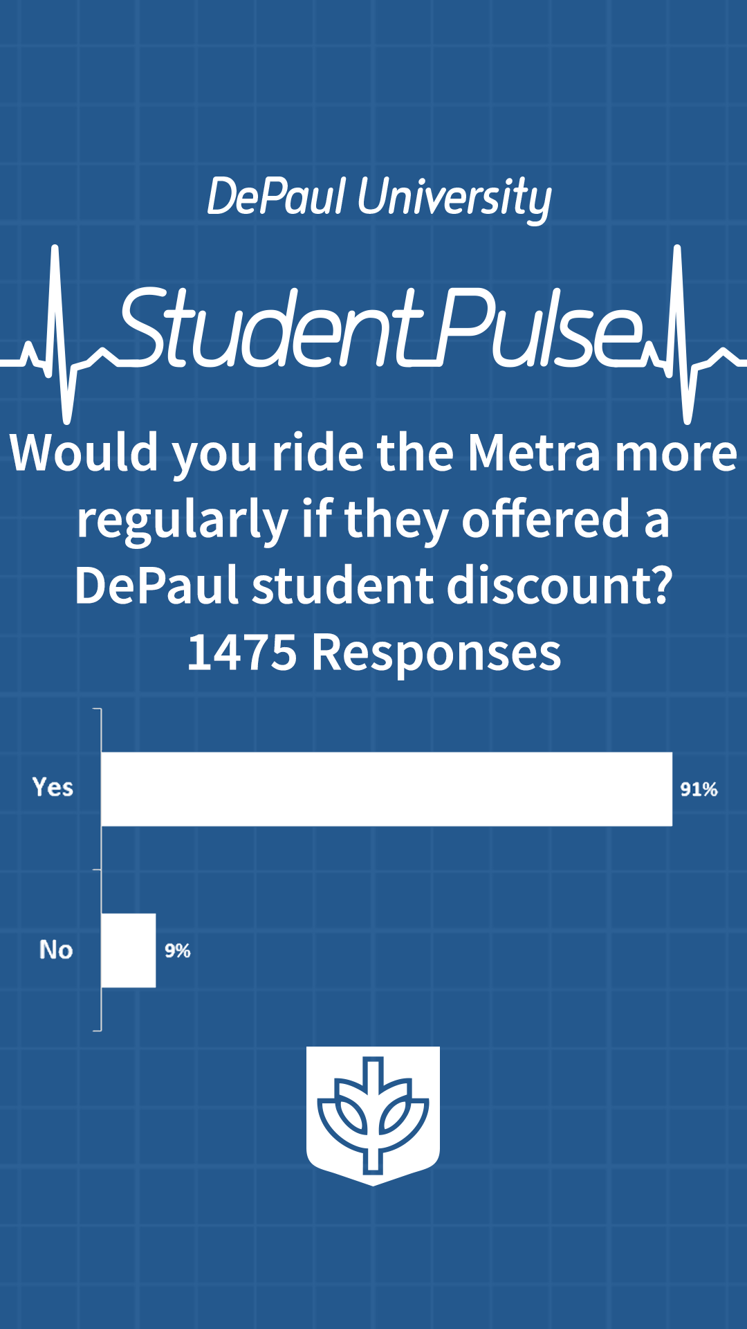 Would you ride Metra more regularly if they offered a Depaul student discount?