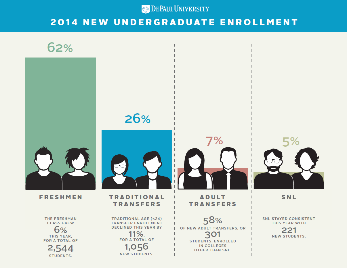 Brown Bag Infographic: New Undergraduate Student Profile Infographic by Shannon Milligan